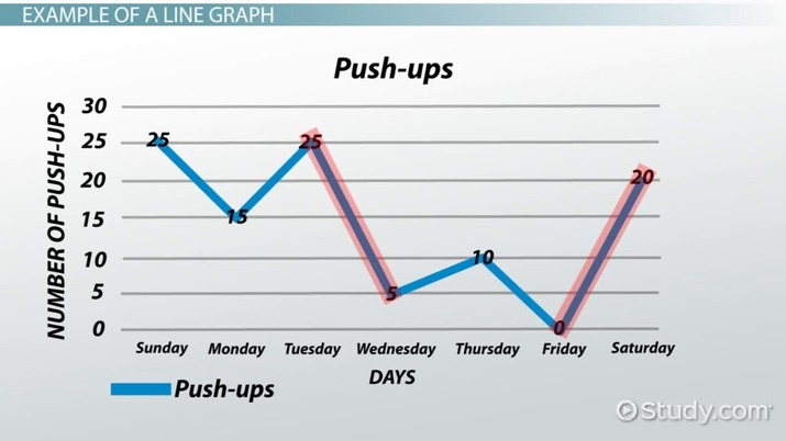 What is a Line Graph? - Definition  Examples - Video  Lesson