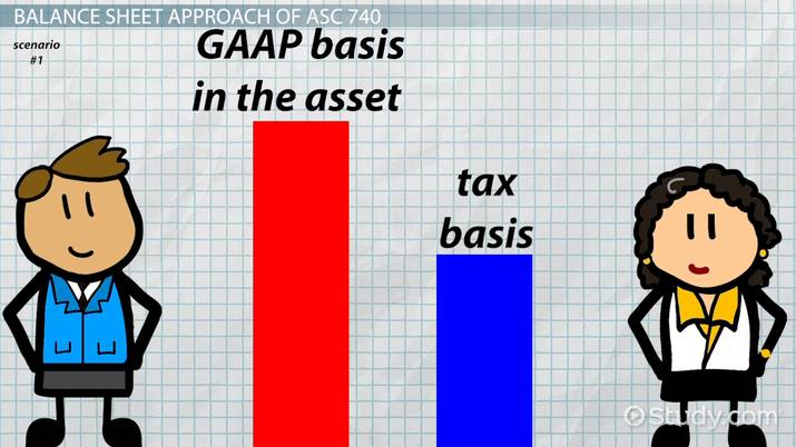 Calculating Corporate Income Taxes by Deferred Tax Benefits - Video