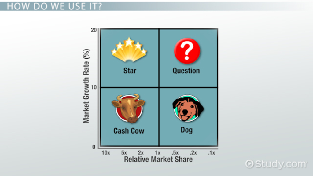 What Is a Portfolio Matrix in Marketing? - Definition  Model