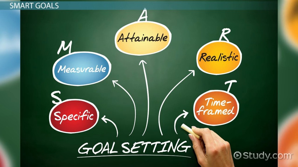What are Performance Goals? - Definition  Examples - Video  Lesson - career goals and objectives