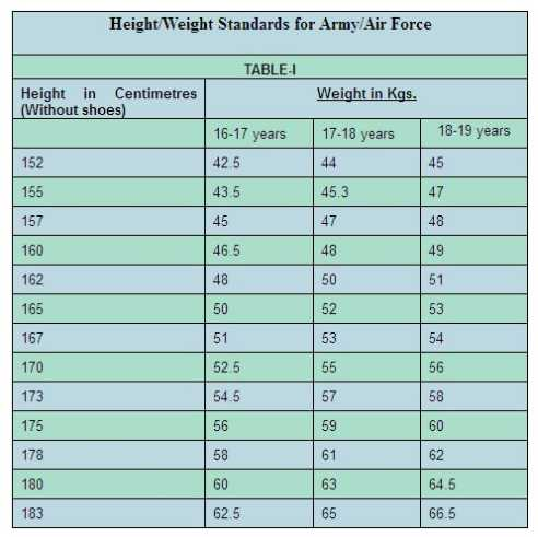 NDA Minimum Height\/Weight Standards - 2017-2018 StudyChaCha - army height and weight chart