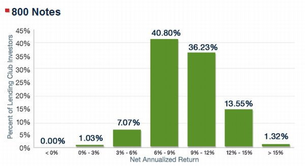 average_returns