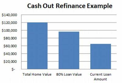 Auto Loan Cash Out Refinance NM - super-loan-foryou