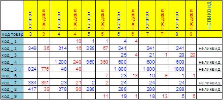 формулы расчёта непродаваемых неликвидных позиций