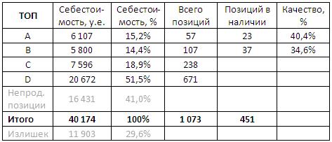 .таблица анализ складских запасов