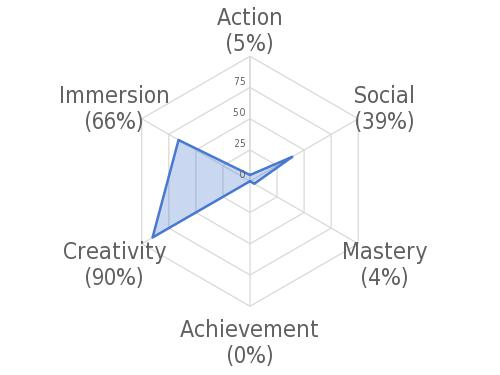 Gamer Motivation chart