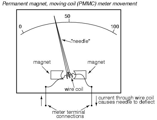 damping torque diagram