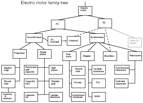 dc motor electrical diagram