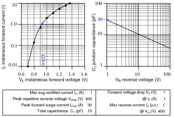 varactor test experiment circuit
