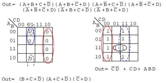 minterm vs maxterm solution karnaugh mapping