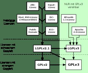 quick-guide-gplv3-compatibility.de