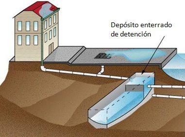 deposito-enterrado