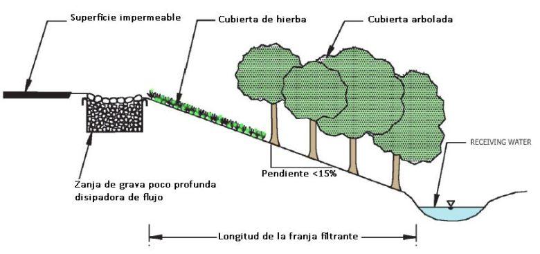 franja-filtrante-seccion copy