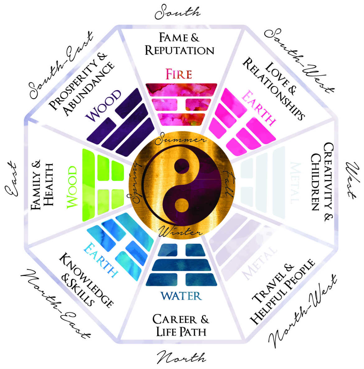 Feng Shui For Beginners How To Decorate In The 8 Areas Of The Bagua Map Part 3 Of 3