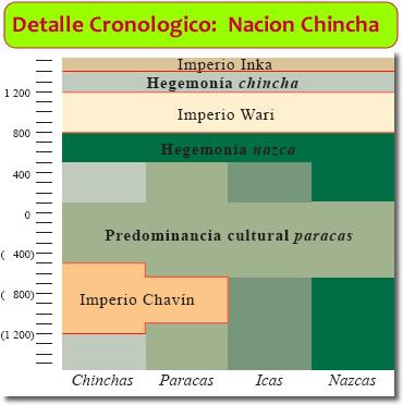 la cultura Chincha
