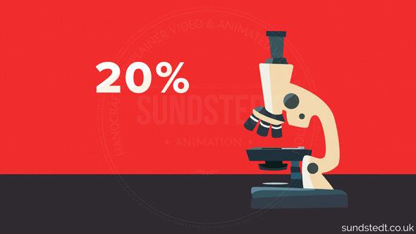 Motion Graphic Design Advantages Sundstedt Animation