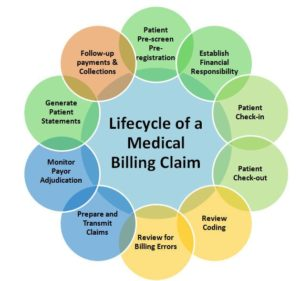 Tips For Appealing A Denied Health Insurance Claim The Cycle Of A Typical Insurance Claim – Sunlight Logistics