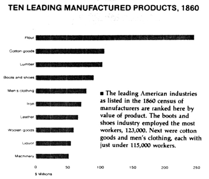 1860) Ten Leading Manufactured Products in the US (1820-1860 - country of origin document