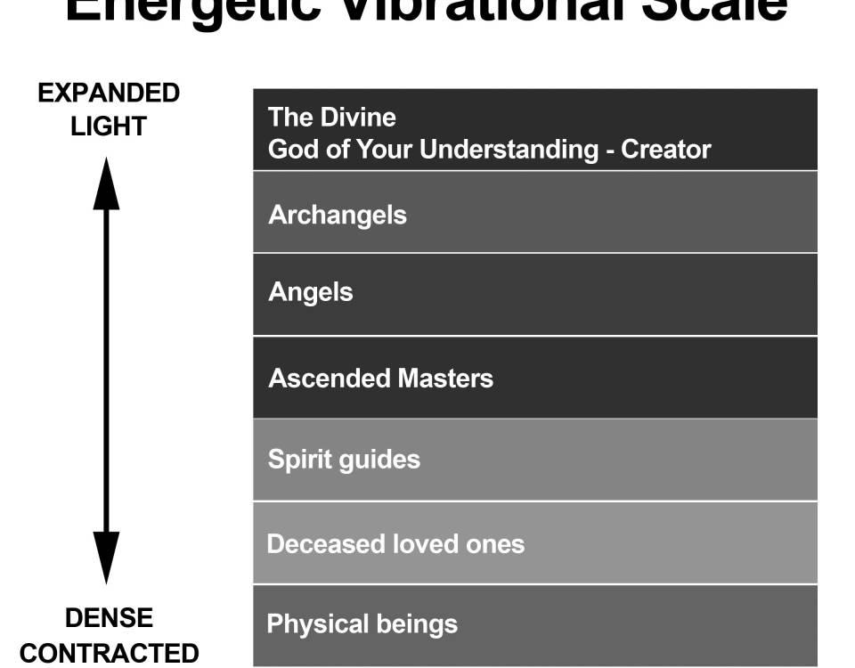 Vibrational Scale