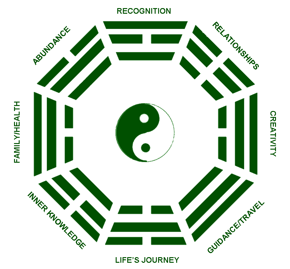 Feng Sui Feng Shui Kua Number Compatibility | Sun Signs