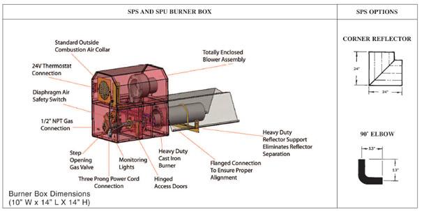 SPU Series - SunStar Heating Products, Inc