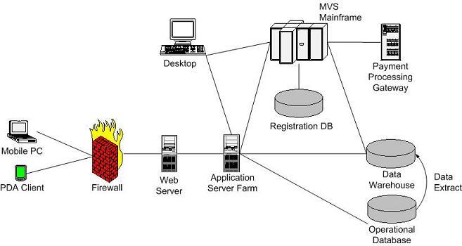 enterprise wireless network diagram