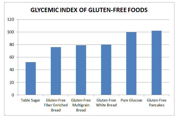 blood sugar chart glycemic index - Onwebioinnovate