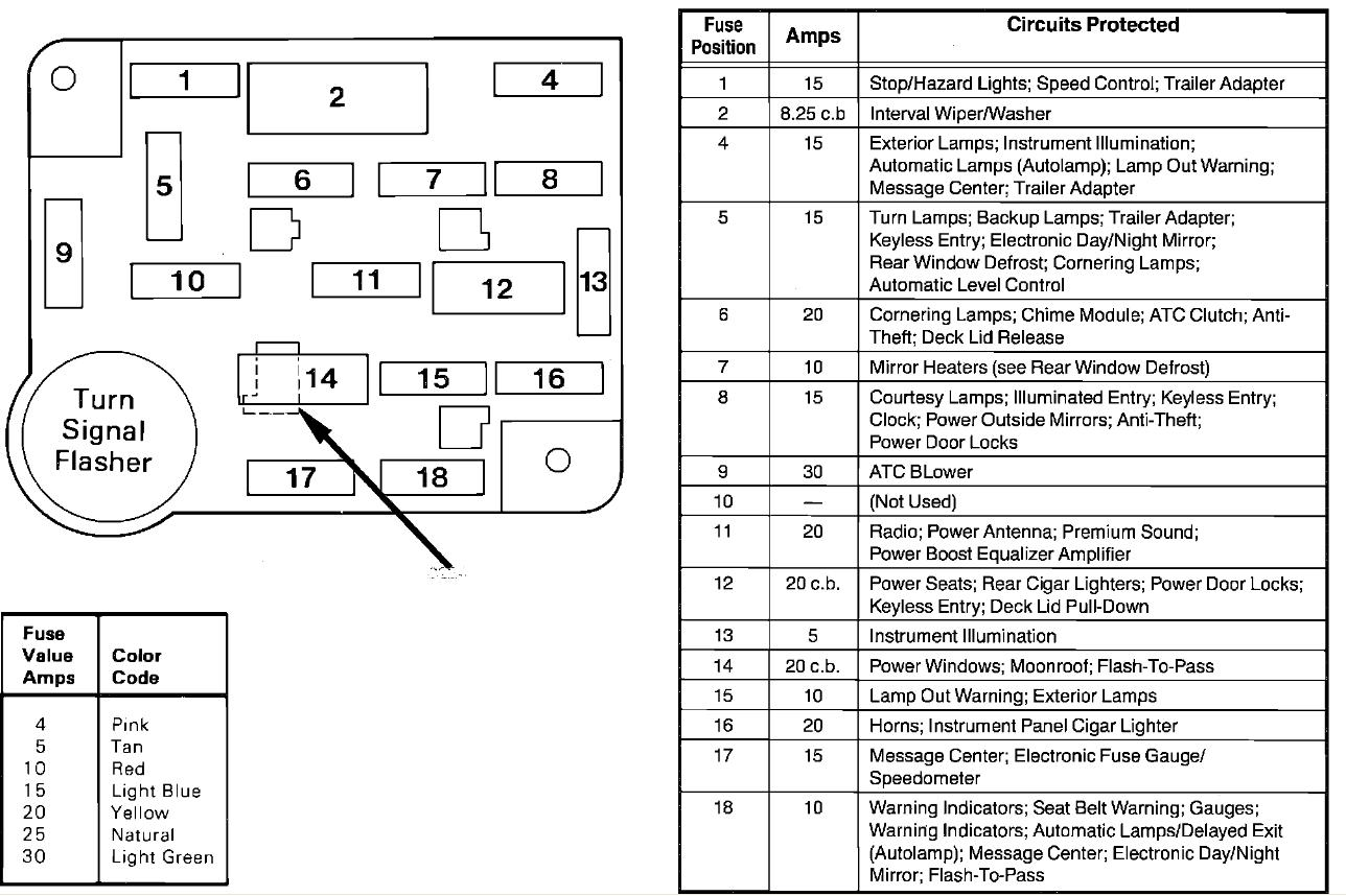 1988 lincoln town car fuse panel diagram