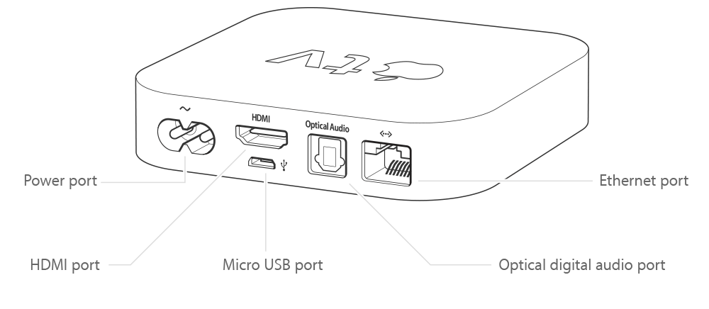 apple tv remote diagram