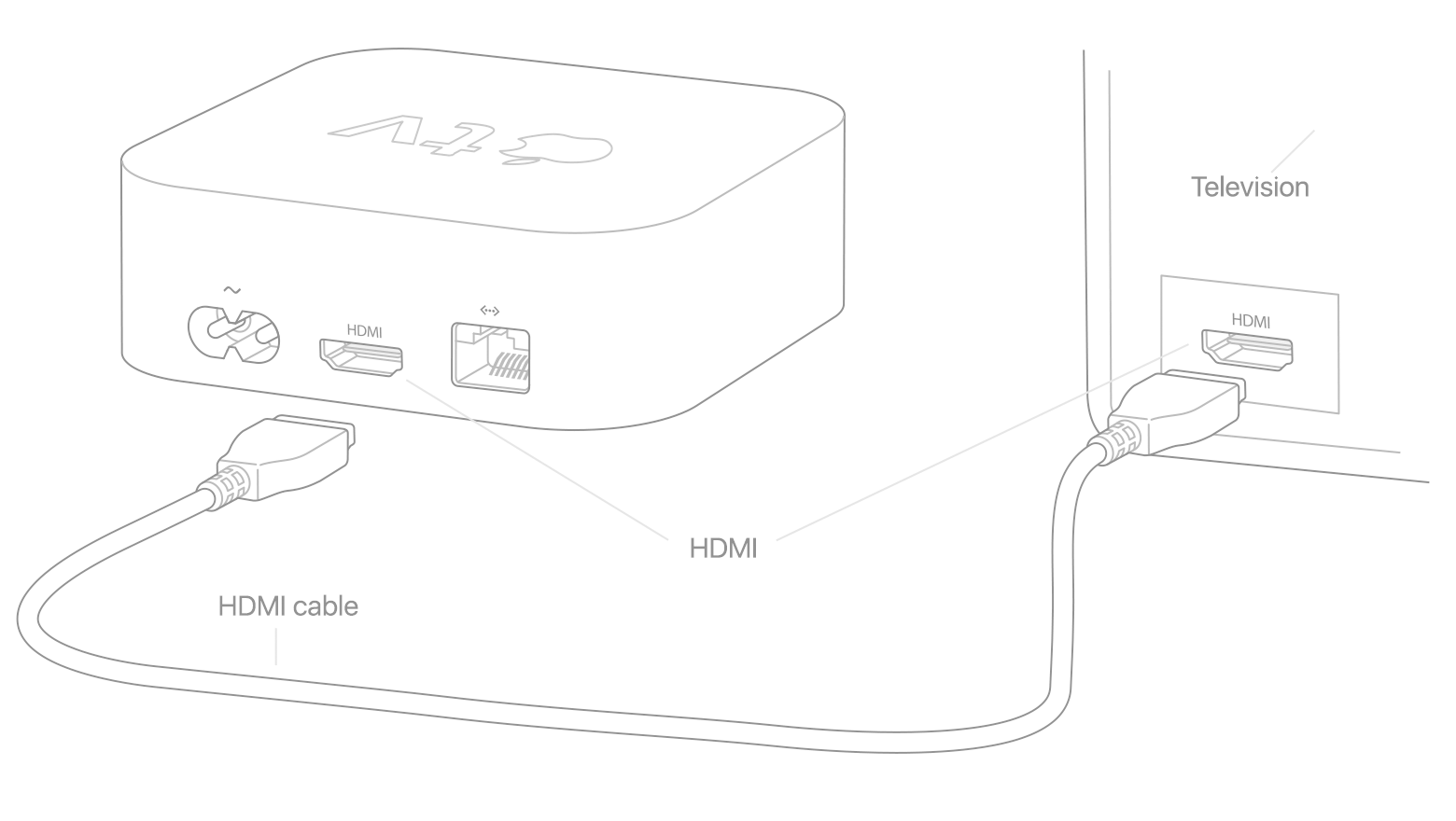 diagram of apple tv remote