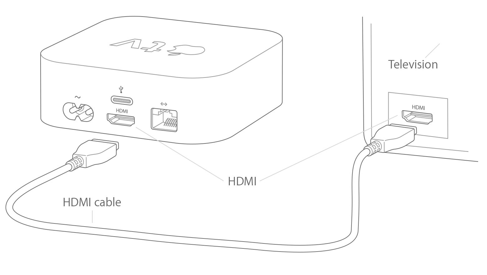 apple home setup diagram