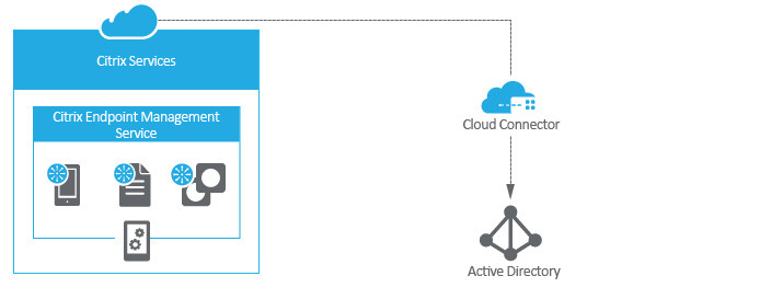 How to install Citrix Cloud Connector