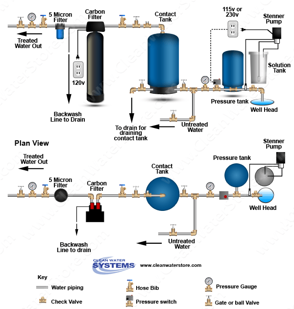 Well Water Chlorinator Pump System
