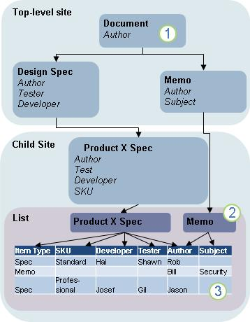 Introduction to content types and content type publishing - SharePoint