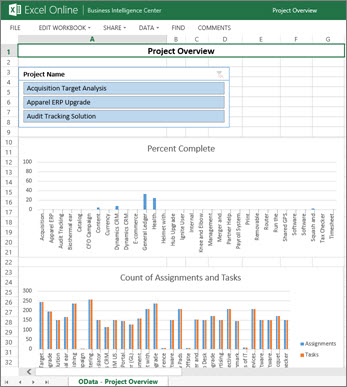 Sample reports in Project Online - Office Support