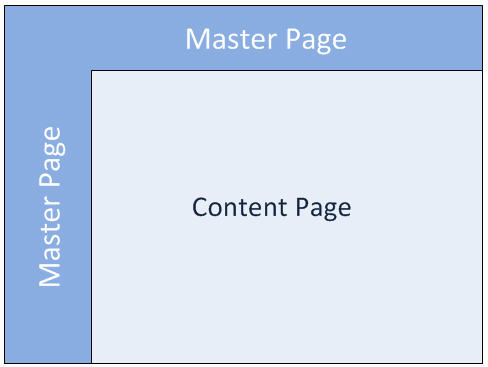 Introduction to SharePoint master pages - SharePoint