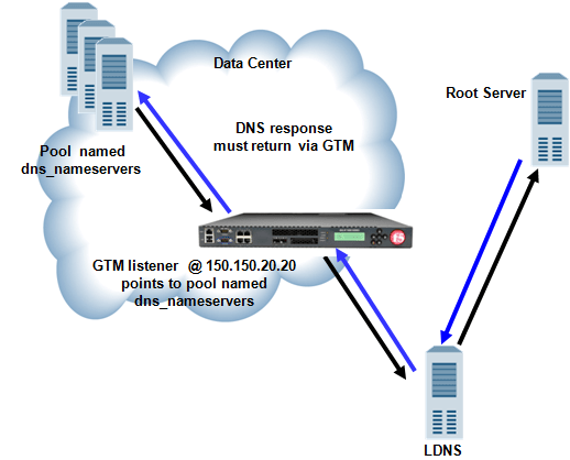Askf5 Manual Chapter Placing Big Ip Dns In Front Of A