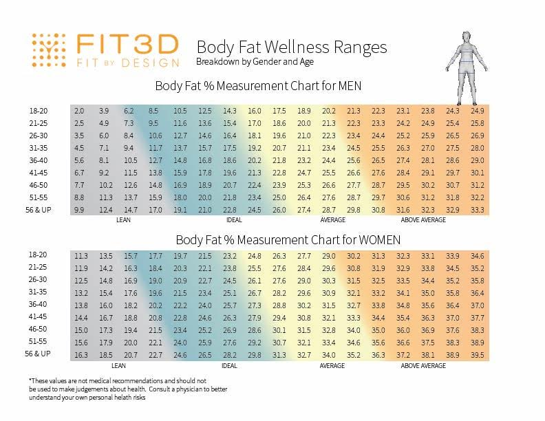Fit3D Body Fat FAQ \u2013 Fit3D - body fat chart