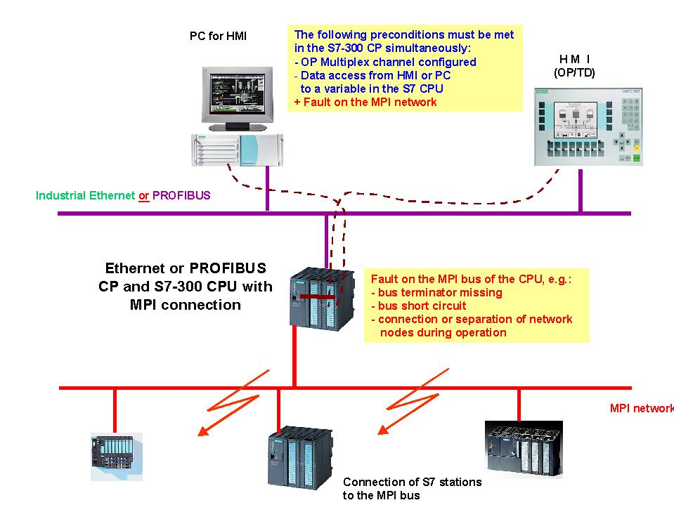 Limiting Conditions for the Multiplexing of OP Connections with