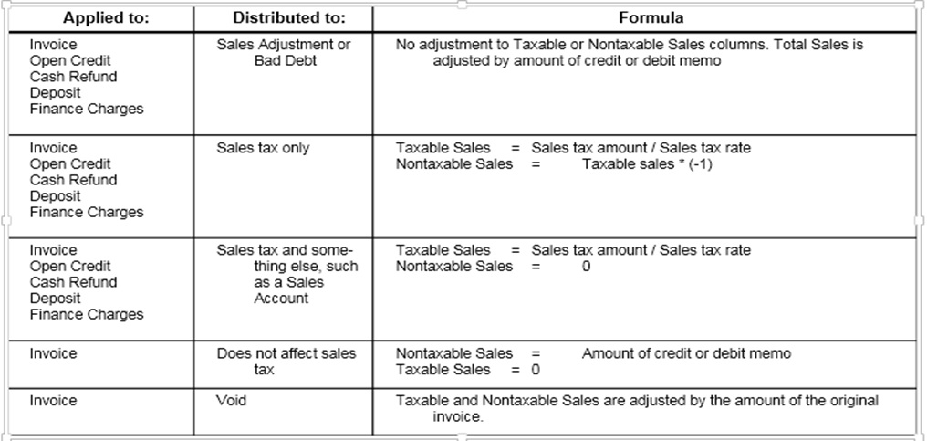 How to adjust sales tax on credit or debit memos - debit note and invoice