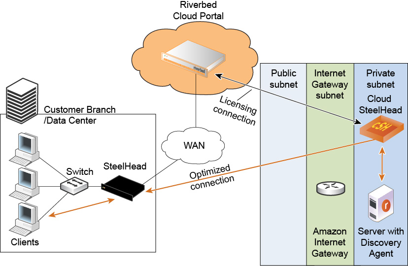 Using a VPC Without a VPN Connection to the Data Center