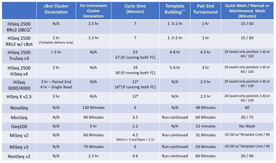 Run time estimates for each sequencing step on Illumina sequencing