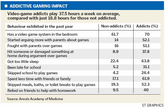 Child Addicted To Video Games? Take Them Out For A Change! - Support