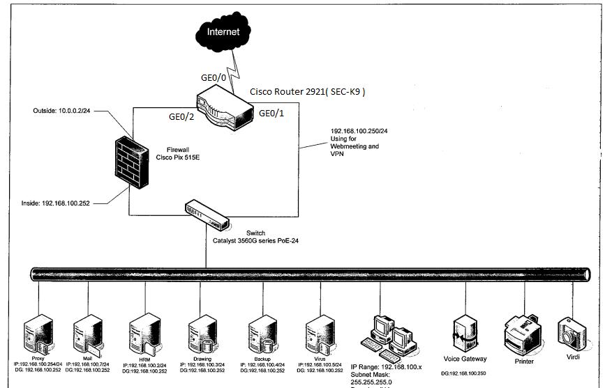 cisco router network diagram