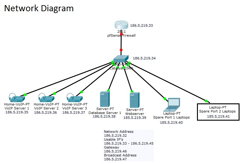 small office network setup diagram auto electrical wiring diagram