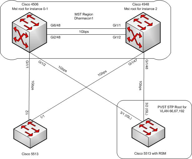 cisco diagram switch