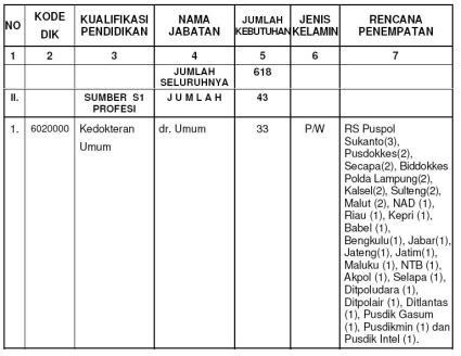 Cpns Surabaya Go Id Lowongan Cpns Bnn Badan Narkotika Nasional Terbaru Calon Pegawai Negeri Sipil Cpns Lowongan Kerja Pekerjaan Surabaya