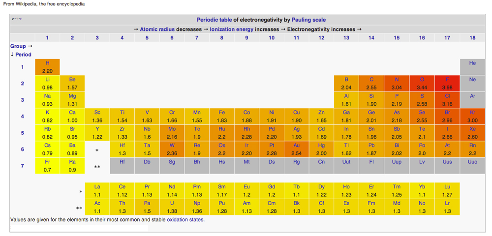 What is Electronegativity? - electronegativity chart template
