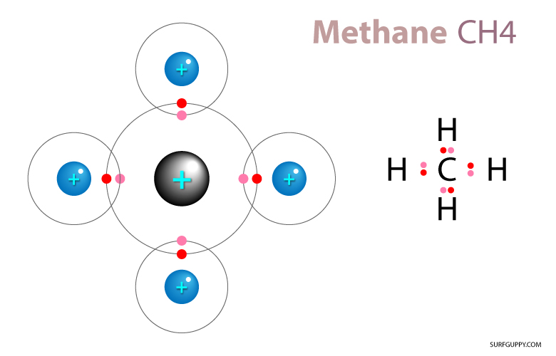 Non-polar covalent bonds share electrons equally One example is - sample of resume