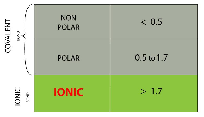polar nonpolar chart - Kopeimpulsar